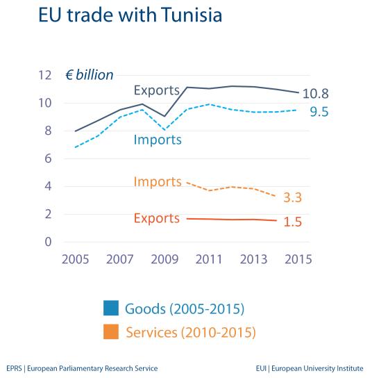EU trade with Tunisia