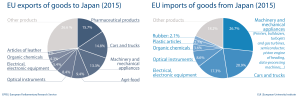 EU import and export to Japan