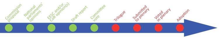 Committee vote