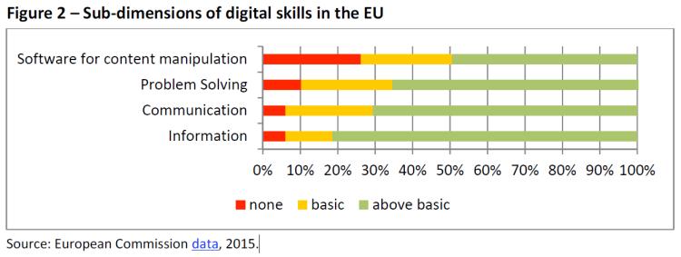 Sub-dimensions of digital skills in the EU