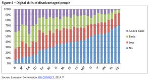 Digital skills of disadvantaged people