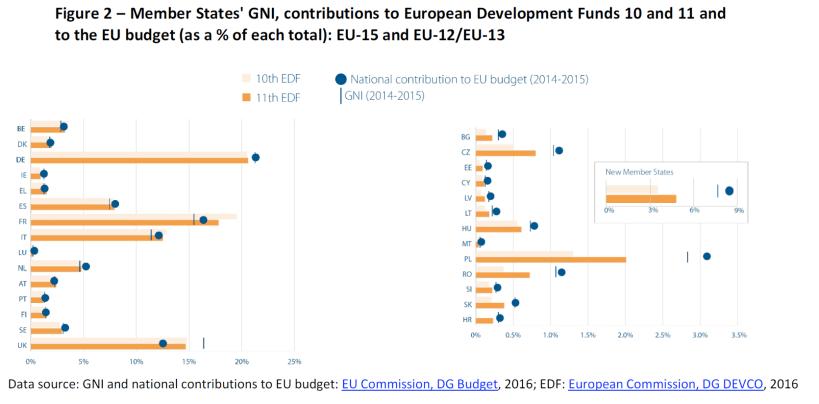 Member States' GNI, contributions to European Development Funds 10 and 11 and to the EU budget (as a % of each total): EU-15 and EU-12/EU-13