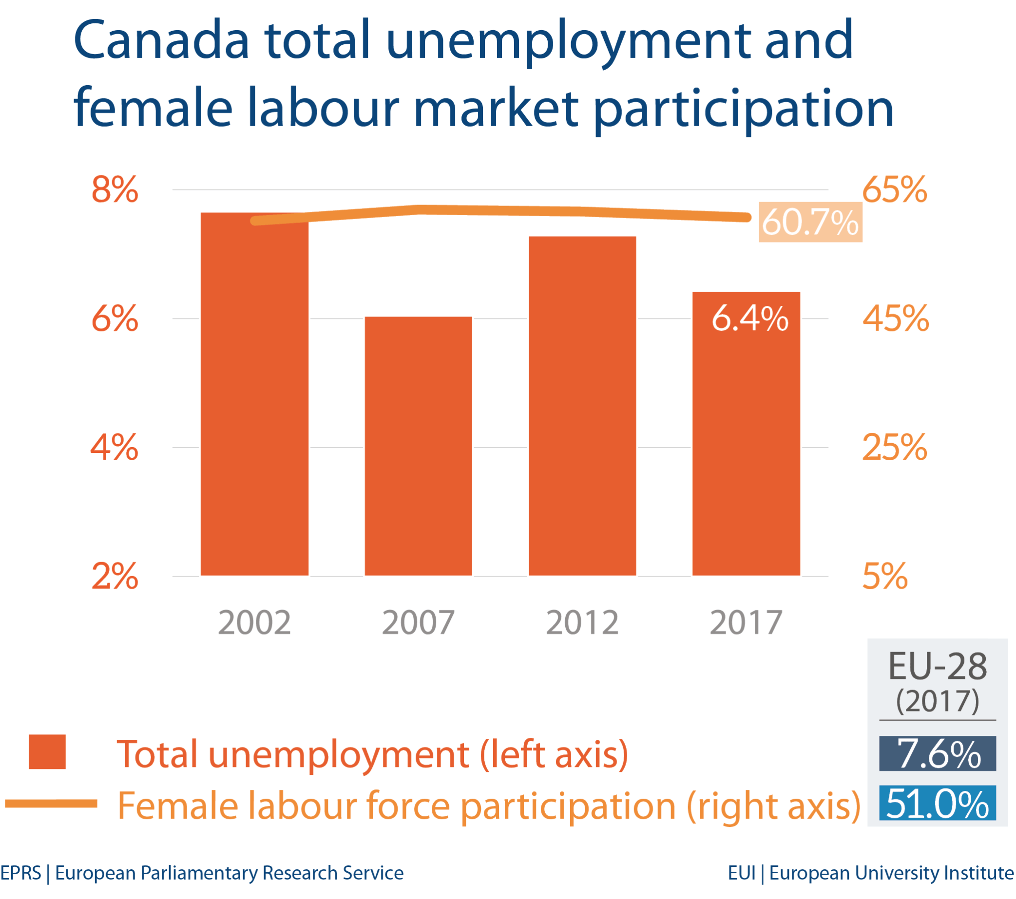 Fig 2 - Unemployment and female labour market - Canada
