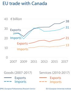 Fig 4 - EU trade with Canada
