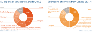 Fig 7 - EU import and export of services to Canada
