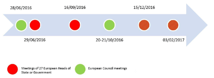 Figure 3 Meetings of European Council and meetings of 27 Heads of State or Government