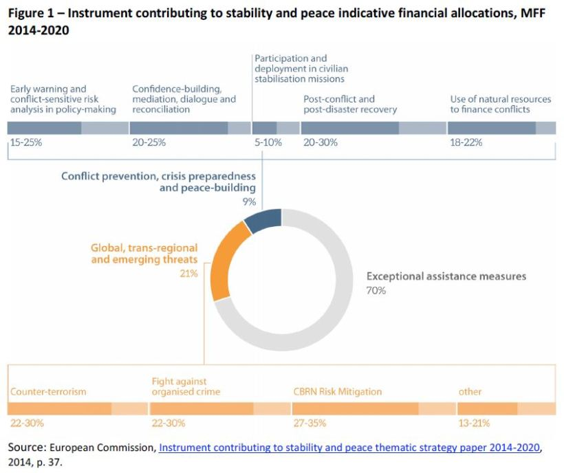 Instrument contributing to stability and peace indicative financial allocations, MFF 2014-2020