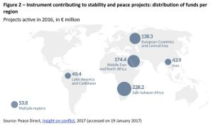 Instrument contributing to stability and peace projects, distribution of funds per region