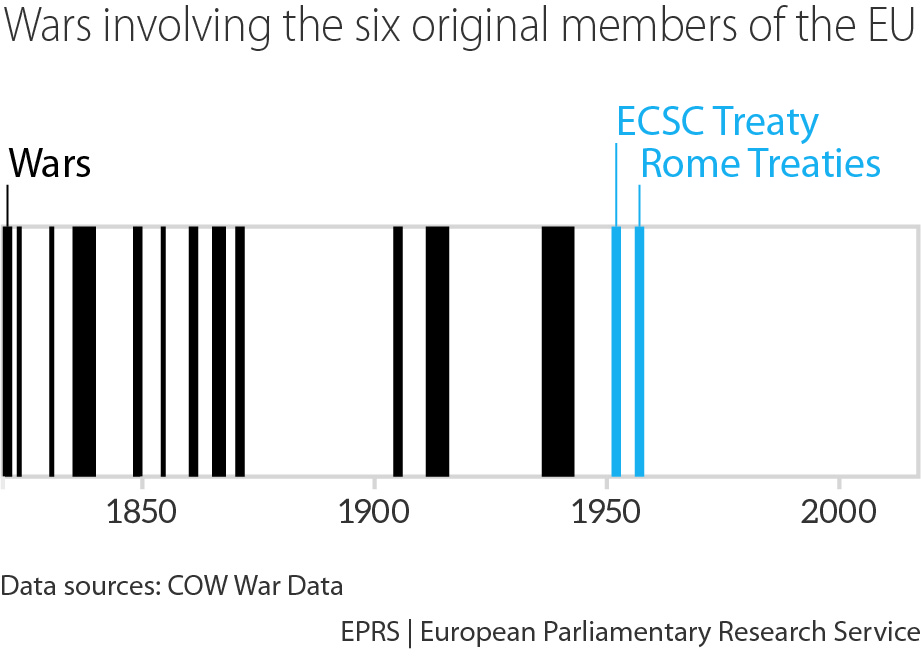 Impact of the ECSC Common Assembly on the politics, negotiation and content of the Rome Treaties