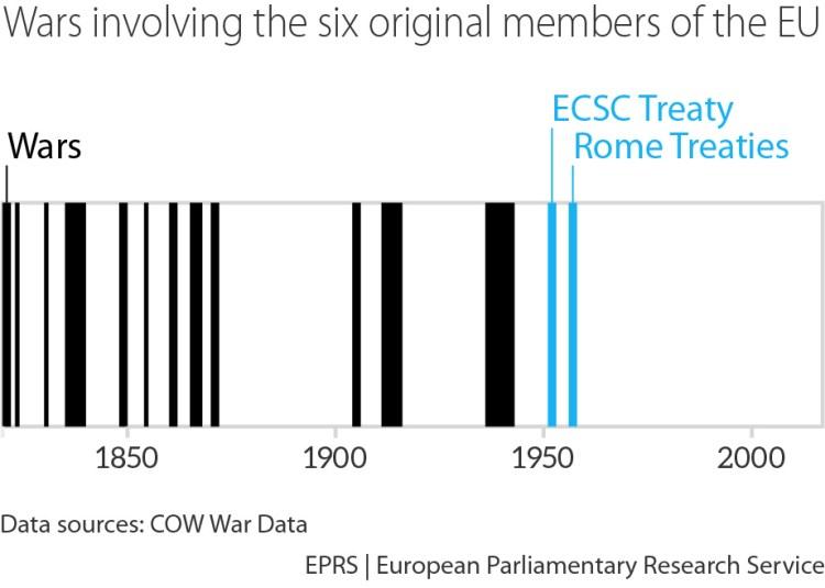 Wars involving the 6 original members of the EU