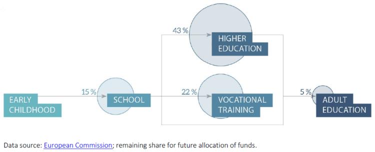 Share of ERASMUS+ funding per education sector