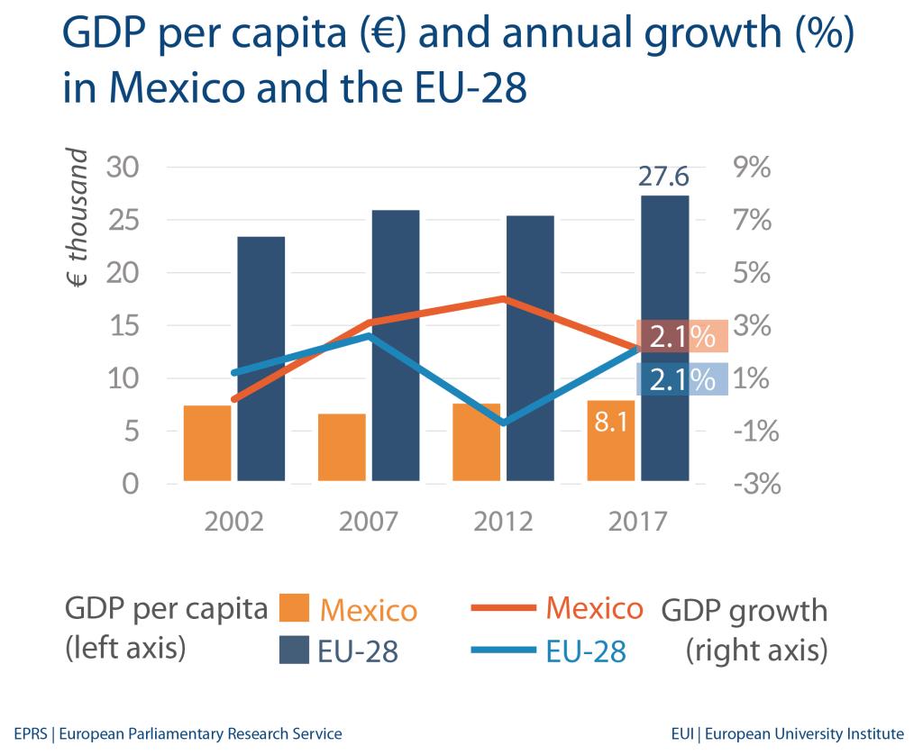Mexico: Economic indicators and trade with EU