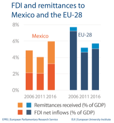 Fig 3 - FDI and remittances - Mexico
