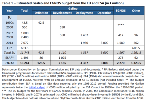 Estimated Galileo and EGNOS budget from the EU and ESA (in € million)