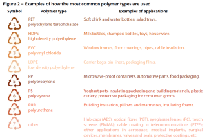Examples of how the most common polymer types are used