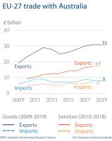 EU-27 trade with Australia