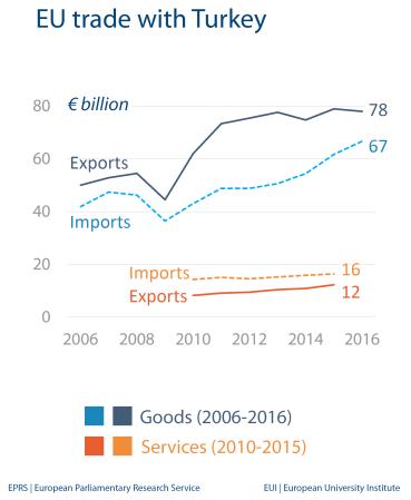 EU trade with Turkey