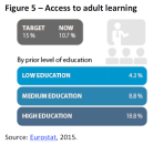 Access to adult learning