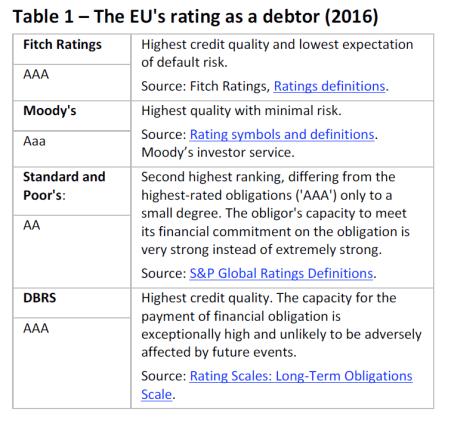 The EU's rating as a debtor (2016)