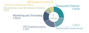 EMFF contribution to Union priorities (shared management)