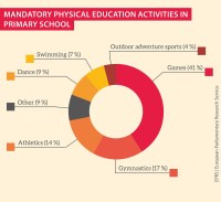 Mandatory physical education activities in primary school