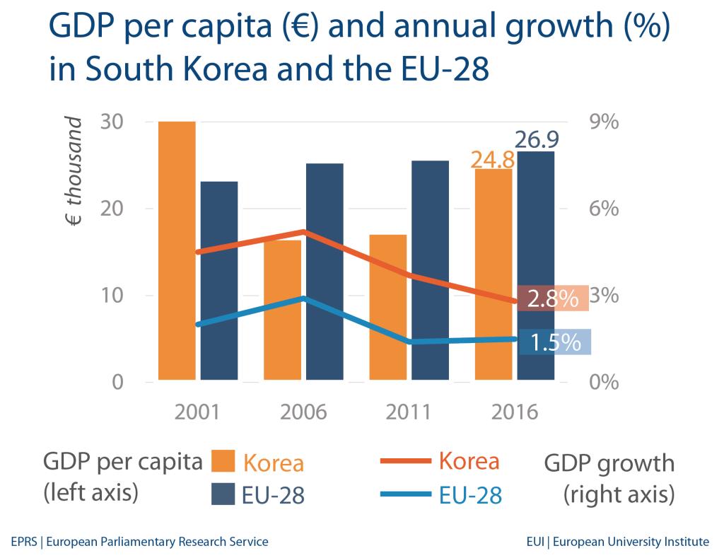 South Korea: Economic indicators and trade with EU
