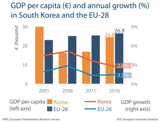 GDP per capita - South Korea