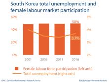 Unemployment and female labour market - South Korea