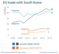 EU trade with South Korea