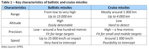 Table 1- Key characteristics of ballistic and cruise missiles