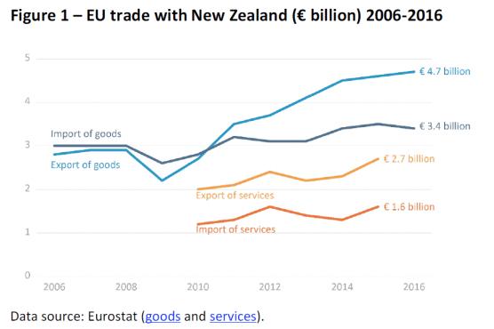 EU trade with New Zealand (€ billion) 2006-2016
