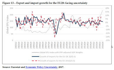Export and import growth for the EU28