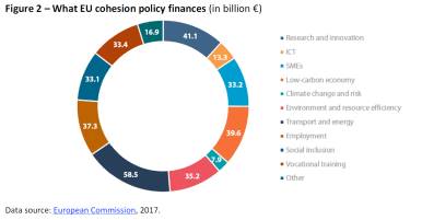 What EU cohesion policy finances (in billion €)