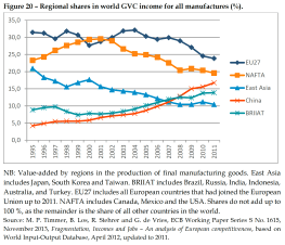 Regional shares in world GVC income for all manufactures (%)