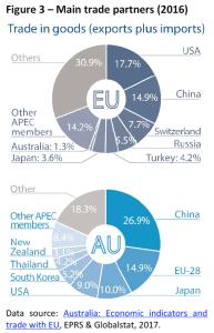 Main trade partners (2016)