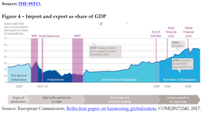 Import and export as share of GDP