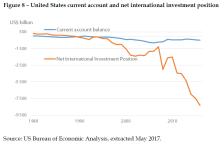 United States current account