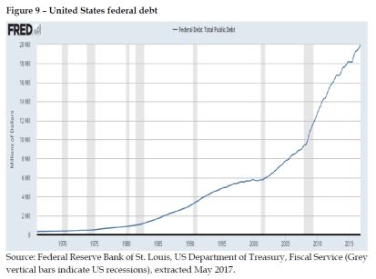 United States_ net international investment position