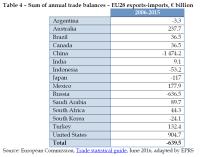 Sum of annual trade balances – EU28 exports-imports, € billion