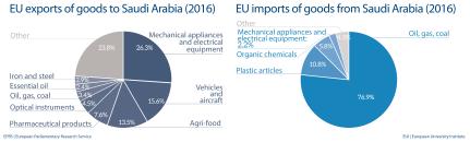 EU import and export of goods to Saudi Arabia