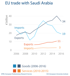 EU trade with Saudi Arabia