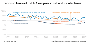 Trends in turnout in US Congressional and EP elections