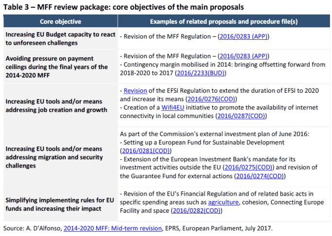 MFF review package - core objectives of the main proposals