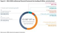 2014-2020 multiannual financial framework by heading (€ billion, current prices)