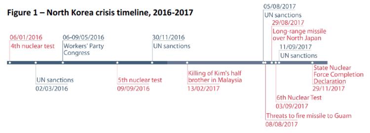 North Korea crisis timeline 2016-2017