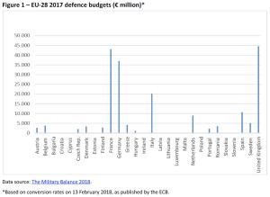 Figure 1 – EU-28 2017 defence budgets (€ million)