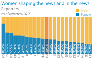 Women shaping the news and in the news - Reporters