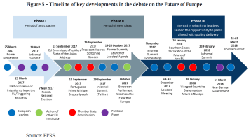 Timeline of key developments in the debate on the Future of Europe