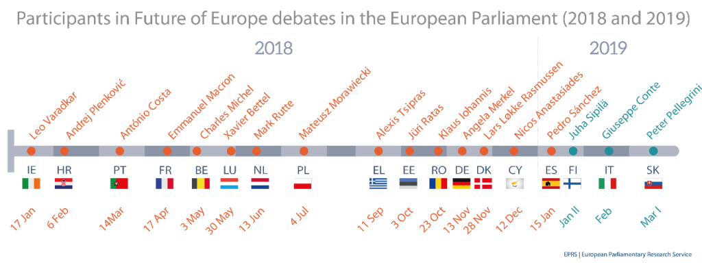 Future of Europe debates IV: Parliament hosts Heads of State or Government