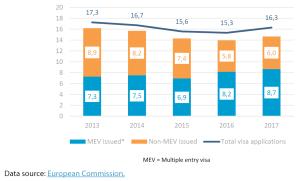 Figure 1 – EU visa applications and granted visas (in millions)